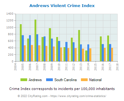 Andrews Violent Crime vs. State and National Per Capita