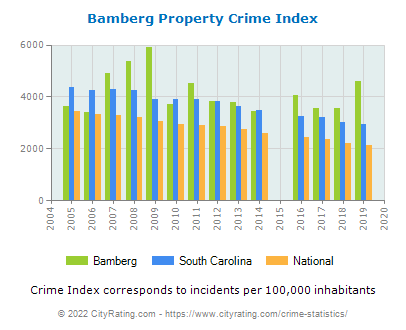 Bamberg Property Crime vs. State and National Per Capita