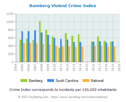 Bamberg Violent Crime vs. State and National Per Capita