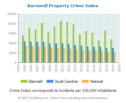 Barnwell Property Crime vs. State and National Per Capita