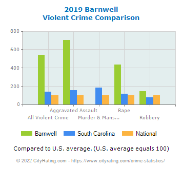 Barnwell Violent Crime vs. State and National Comparison