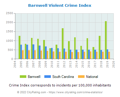Barnwell Violent Crime vs. State and National Per Capita