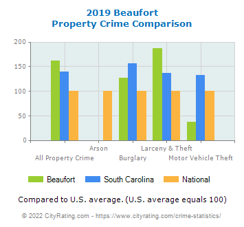 Beaufort Property Crime vs. State and National Comparison