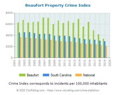 Beaufort Property Crime vs. State and National Per Capita