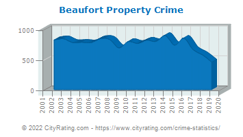 Beaufort Property Crime
