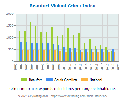 Beaufort Violent Crime vs. State and National Per Capita