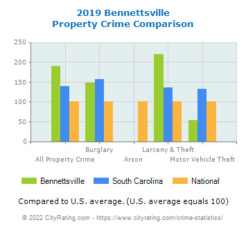 Bennettsville Property Crime vs. State and National Comparison