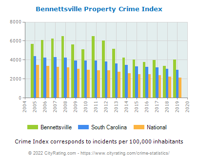Bennettsville Property Crime vs. State and National Per Capita