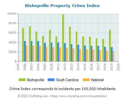 Bishopville Property Crime vs. State and National Per Capita