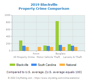 Blackville Property Crime vs. State and National Comparison