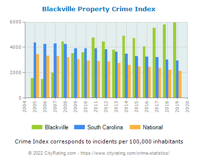 Blackville Property Crime vs. State and National Per Capita