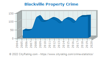 Blackville Property Crime