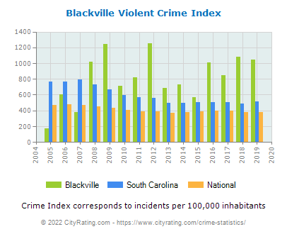 Blackville Violent Crime vs. State and National Per Capita