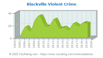 Blackville Violent Crime