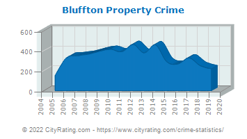 Bluffton Property Crime