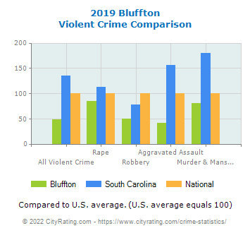 Bluffton Violent Crime vs. State and National Comparison