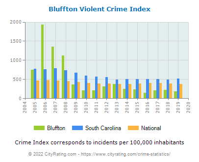 Bluffton Violent Crime vs. State and National Per Capita