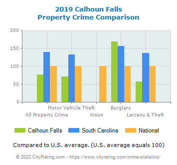 Calhoun Falls Property Crime vs. State and National Comparison