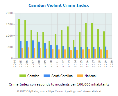 Camden Violent Crime vs. State and National Per Capita