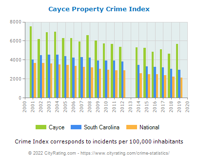 Cayce Property Crime vs. State and National Per Capita