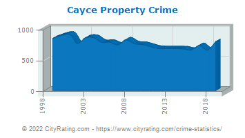 Cayce Property Crime