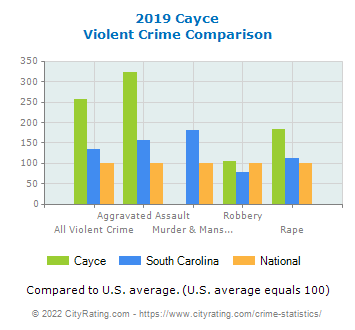 Cayce Violent Crime vs. State and National Comparison