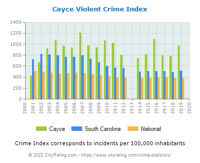 Cayce Violent Crime vs. State and National Per Capita