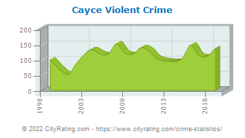 Cayce Violent Crime