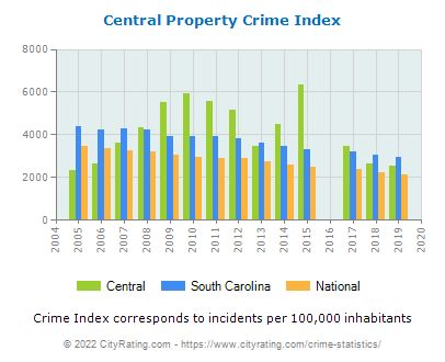 Central Property Crime vs. State and National Per Capita