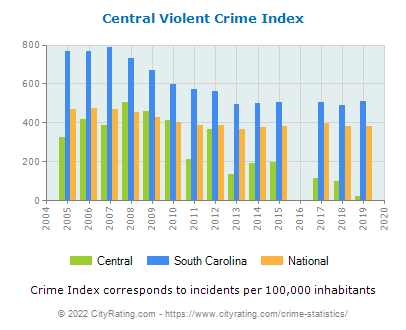 Central Violent Crime vs. State and National Per Capita