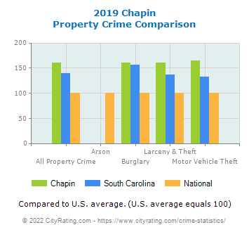 Chapin Property Crime vs. State and National Comparison