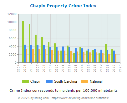 Chapin Property Crime vs. State and National Per Capita