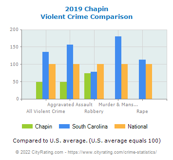Chapin Violent Crime vs. State and National Comparison