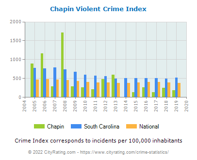 Chapin Violent Crime vs. State and National Per Capita
