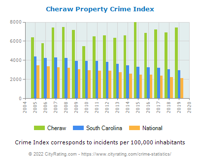 Cheraw Property Crime vs. State and National Per Capita