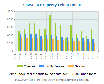 Chesnee Property Crime vs. State and National Per Capita