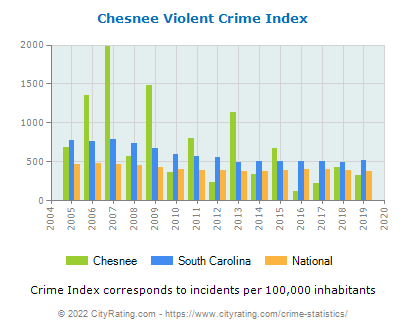 Chesnee Violent Crime vs. State and National Per Capita