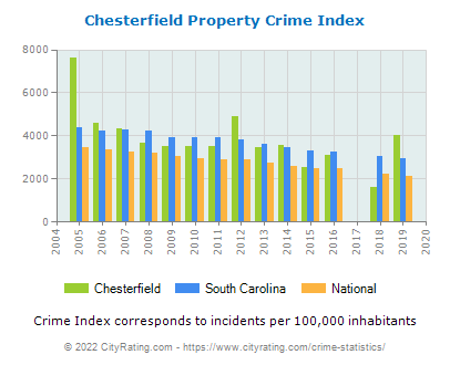 Chesterfield Property Crime vs. State and National Per Capita
