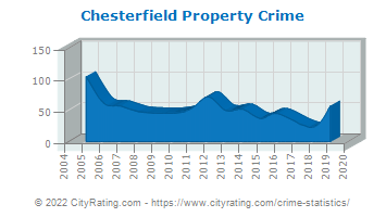 Chesterfield Property Crime