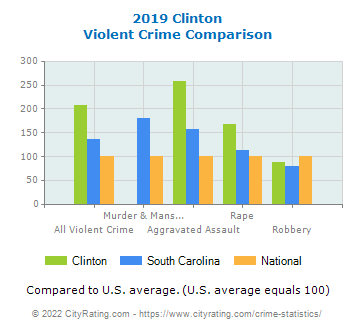 Clinton Violent Crime vs. State and National Comparison