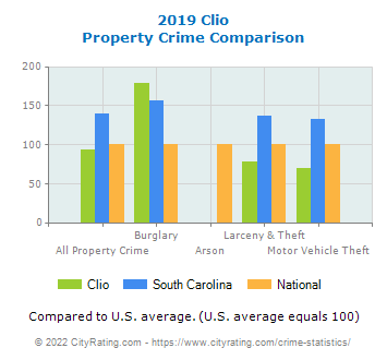 Clio Property Crime vs. State and National Comparison