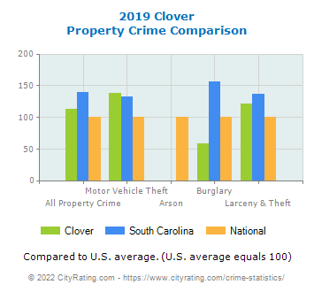 Clover Property Crime vs. State and National Comparison