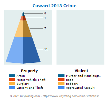 Coward Crime 2013
