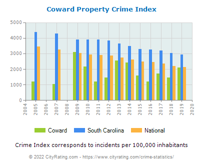 Coward Property Crime vs. State and National Per Capita