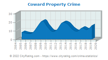 Coward Property Crime