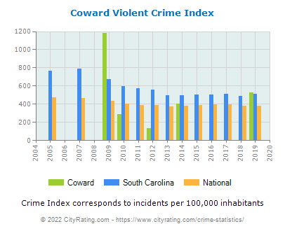 Coward Violent Crime vs. State and National Per Capita