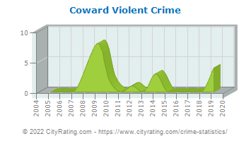 Coward Violent Crime