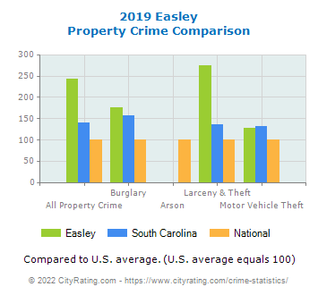 Easley Property Crime vs. State and National Comparison