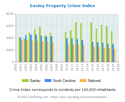 Easley Property Crime vs. State and National Per Capita