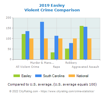 Easley Violent Crime vs. State and National Comparison